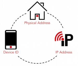household ip targeting